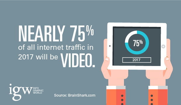 75% of all internet traffic will be video in 2017