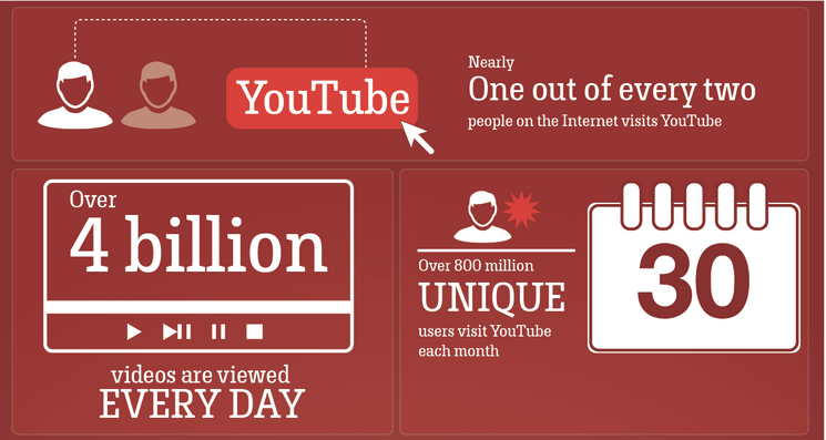 Youtube-Facts